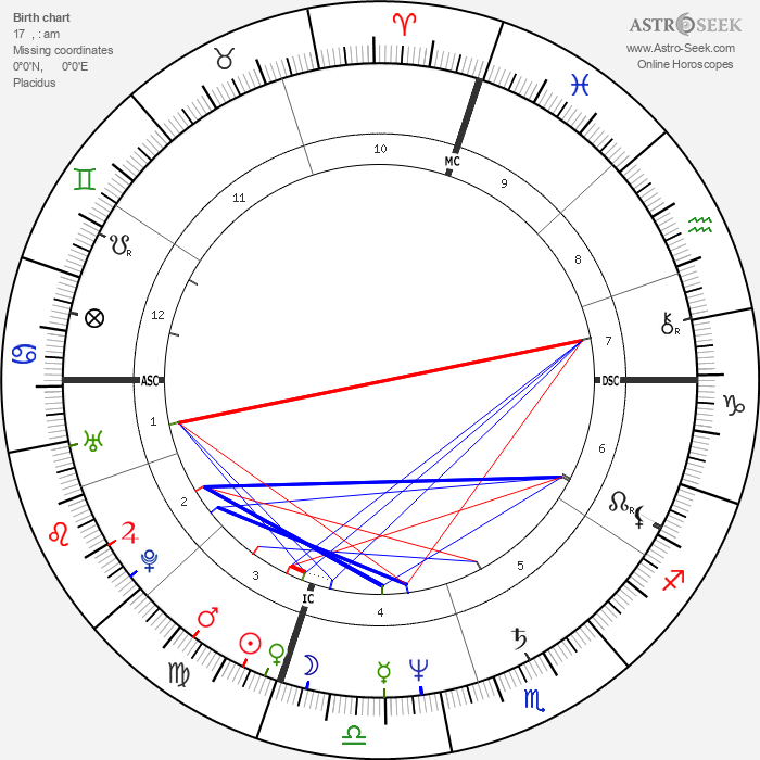 Robin Yount - Astrology Natal Birth Chart