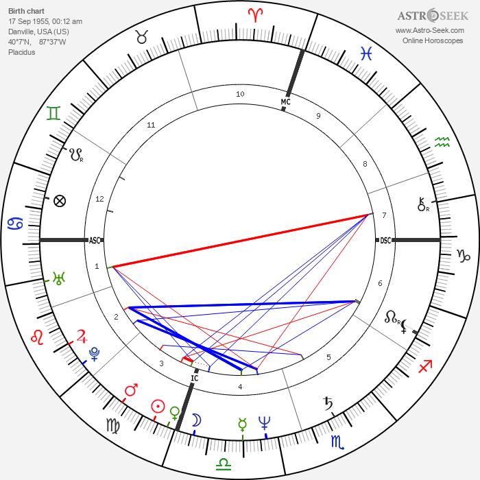 Robin Yount - Astrology Natal Birth Chart