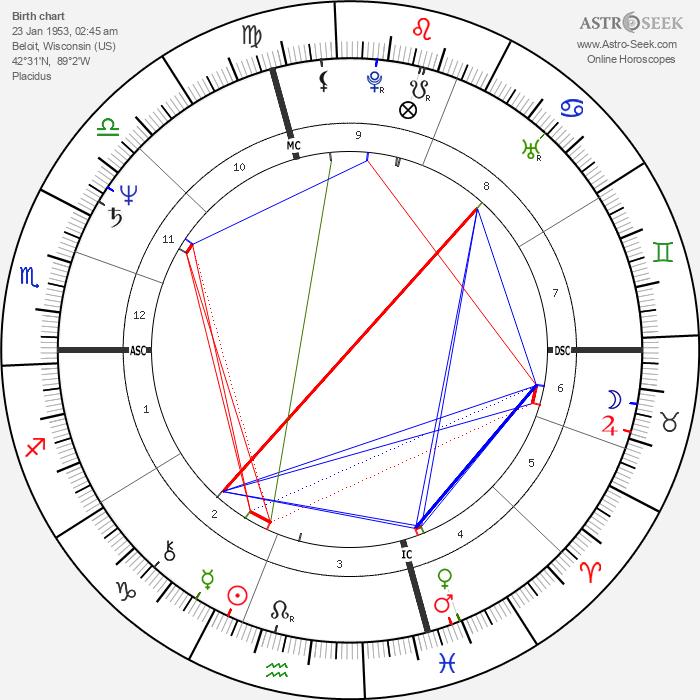 Robin Zander - Astrology Natal Birth Chart