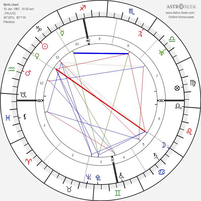 Robinson Jeffers - Astrology Natal Birth Chart
