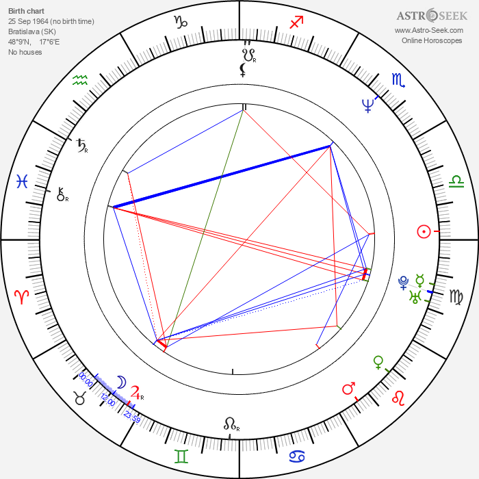 Robo Grigorov - Astrology Natal Birth Chart