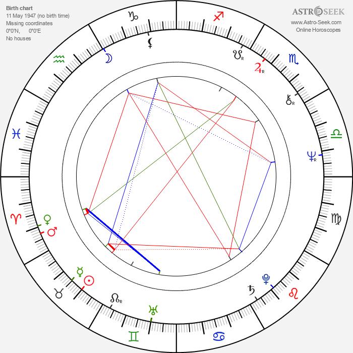 Robo Kazík - Astrology Natal Birth Chart