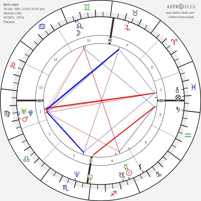 Robson Green - Astrology Natal Birth Chart