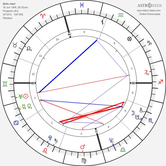 Robyn Archer - Astrology Natal Birth Chart