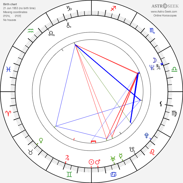 Robyn Douglass - Astrology Natal Birth Chart