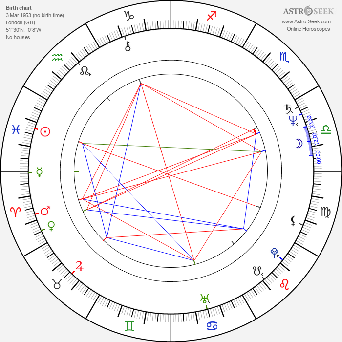 Robyn Hitchcock - Astrology Natal Birth Chart