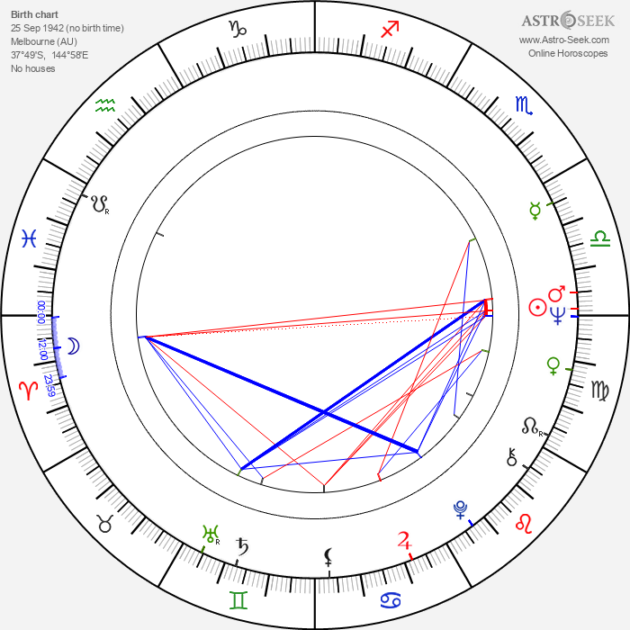 Robyn Nevin - Astrology Natal Birth Chart