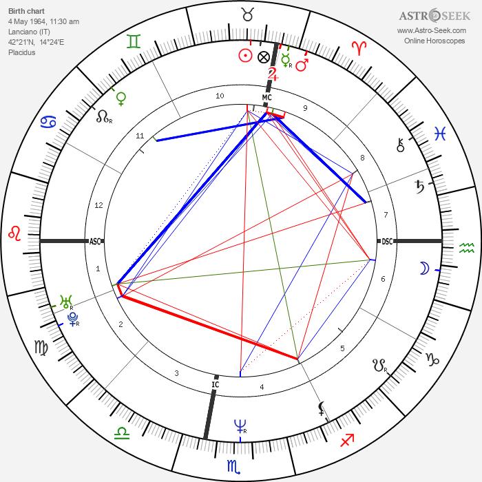Rocco Siffredi - Astrology Natal Birth Chart