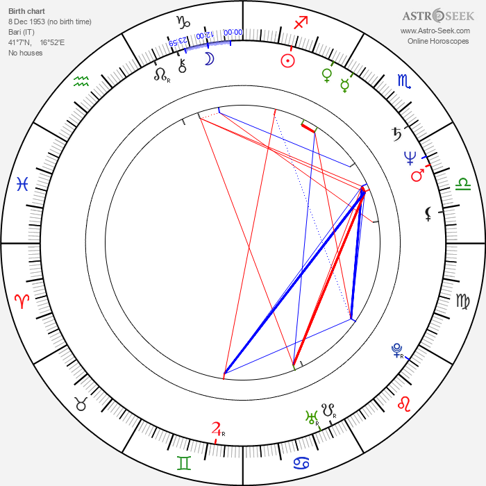 Rocco Sisto - Astrology Natal Birth Chart