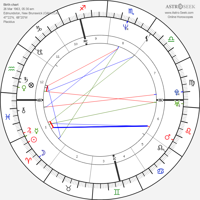 Roch Voisine - Astrology Natal Birth Chart