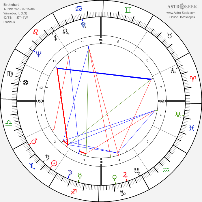 Rock Hudson - Astrology Natal Birth Chart