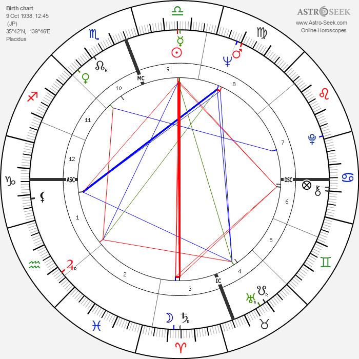 Rocky Aoki - Astrology Natal Birth Chart