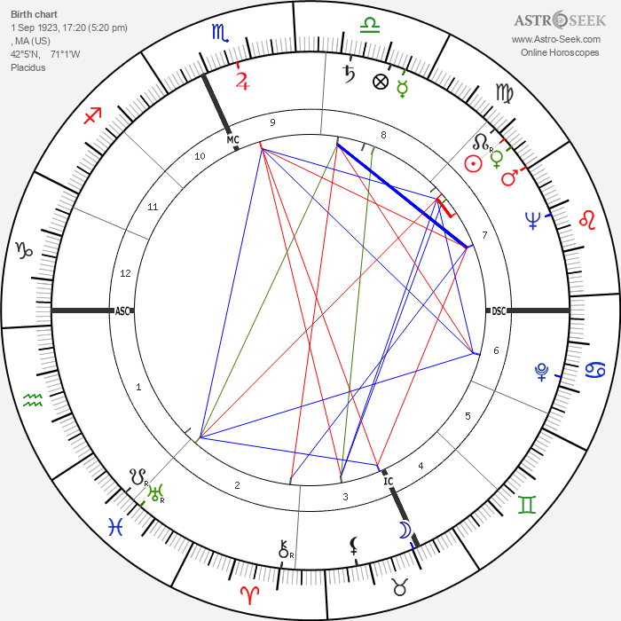 Rocky Marciano - Astrology Natal Birth Chart