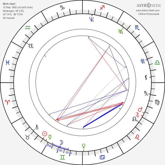Rocky Marquette - Astrology Natal Birth Chart