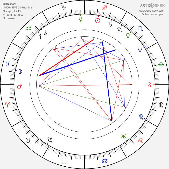Rod Blagojevich - Astrology Natal Birth Chart