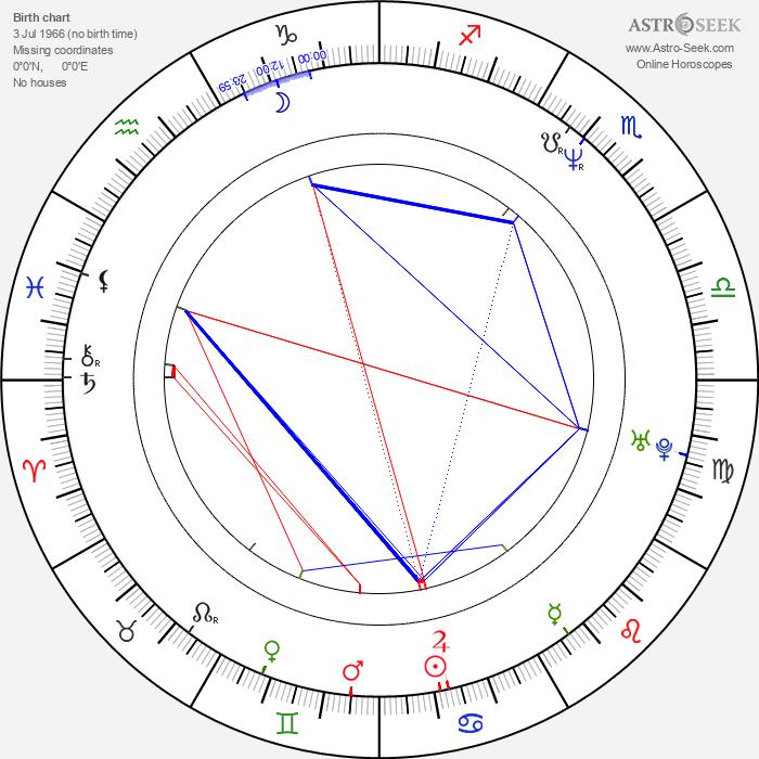 Rod Coronado - Astrology Natal Birth Chart