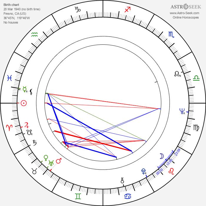 Rod Lauren - Astrology Natal Birth Chart