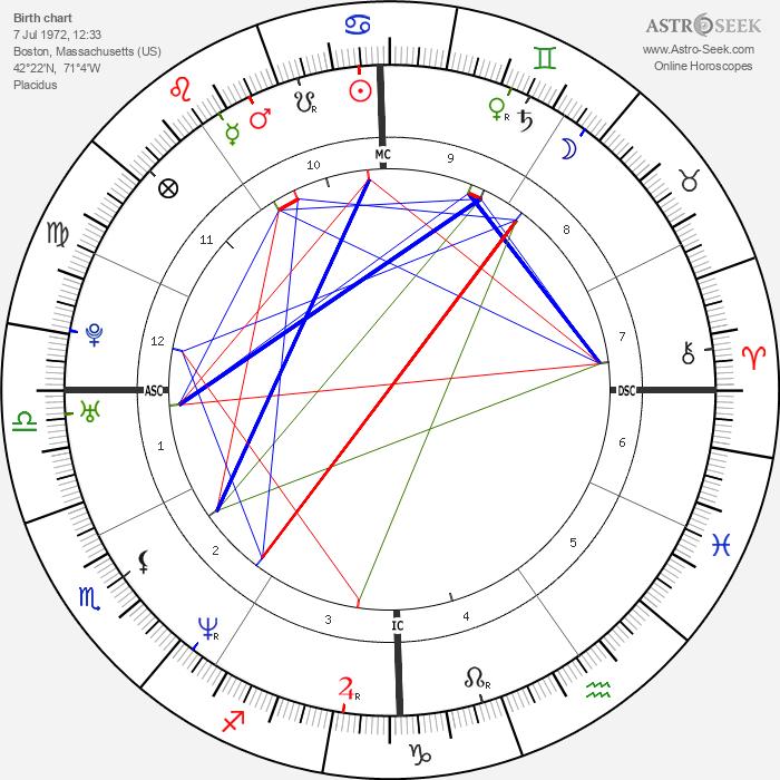 Rod Matthews - Astrology Natal Birth Chart