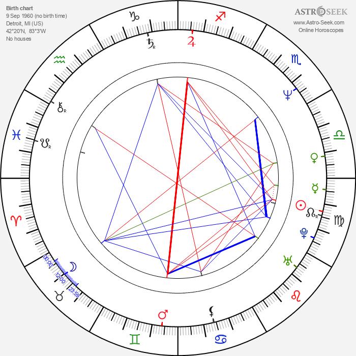 Rod McLachlan - Astrology Natal Birth Chart