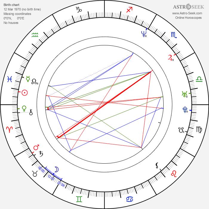 Rod Smith - Astrology Natal Birth Chart
