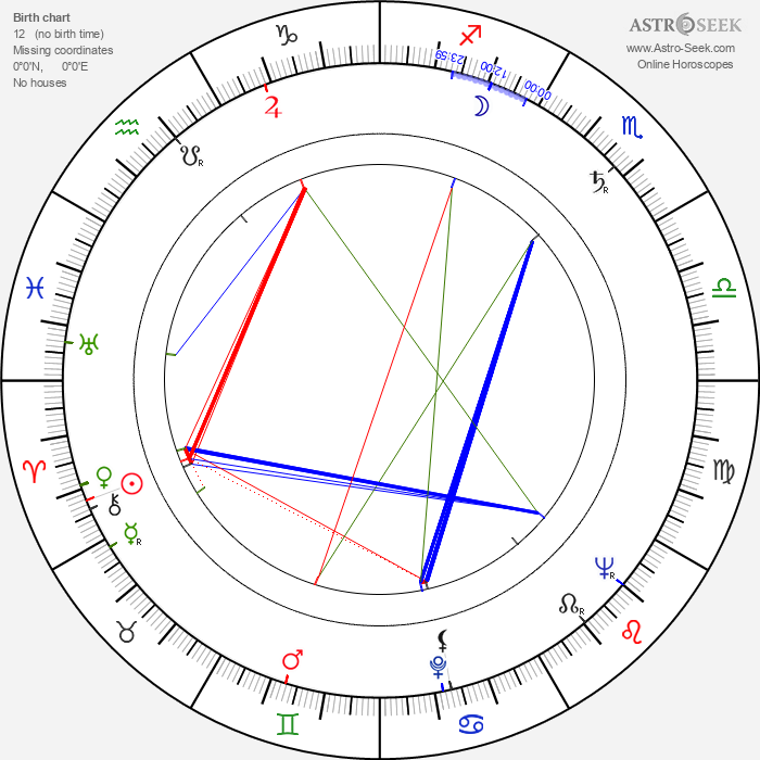 Rod Steiger - Astrology Natal Birth Chart
