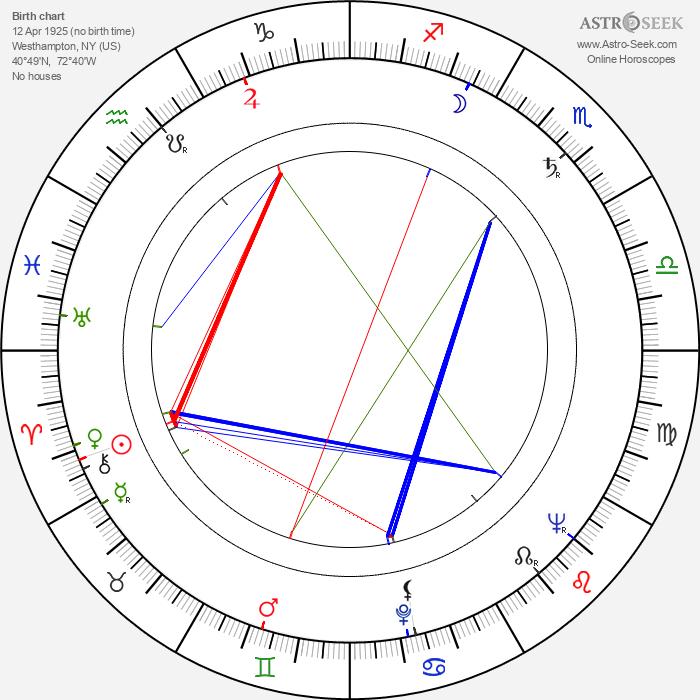 Rod Steiger - Astrology Natal Birth Chart