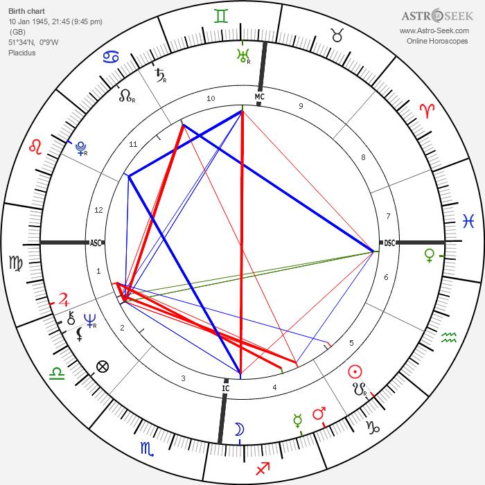 Rod Stewart - Astrology Natal Birth Chart