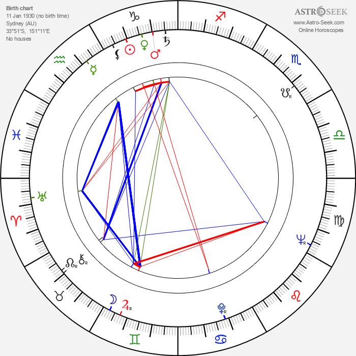 Rod Taylor - Astrology Natal Birth Chart