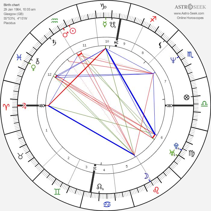 Roddy Frame - Astrology Natal Birth Chart