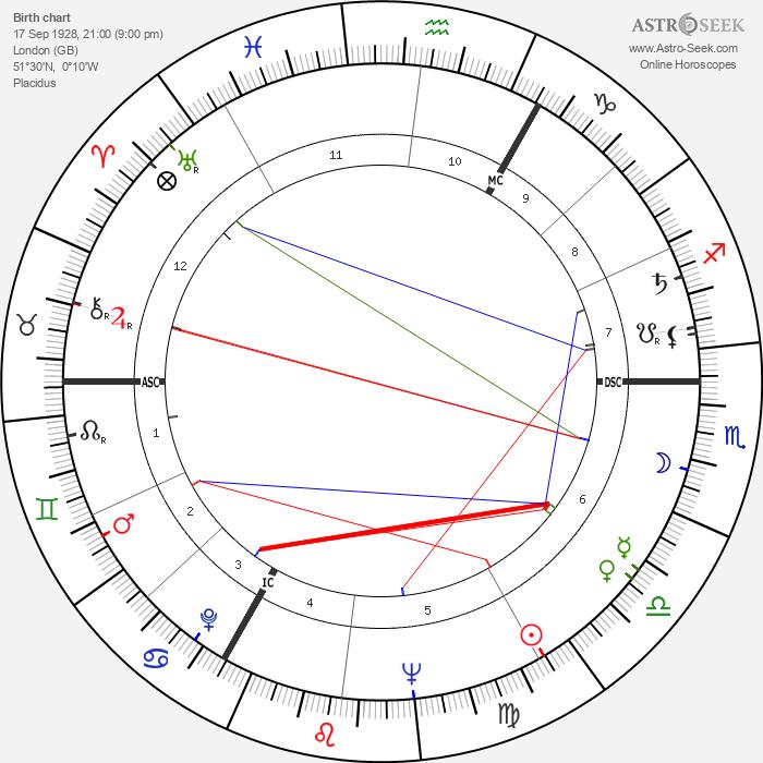 Roddy McDowall - Astrology Natal Birth Chart