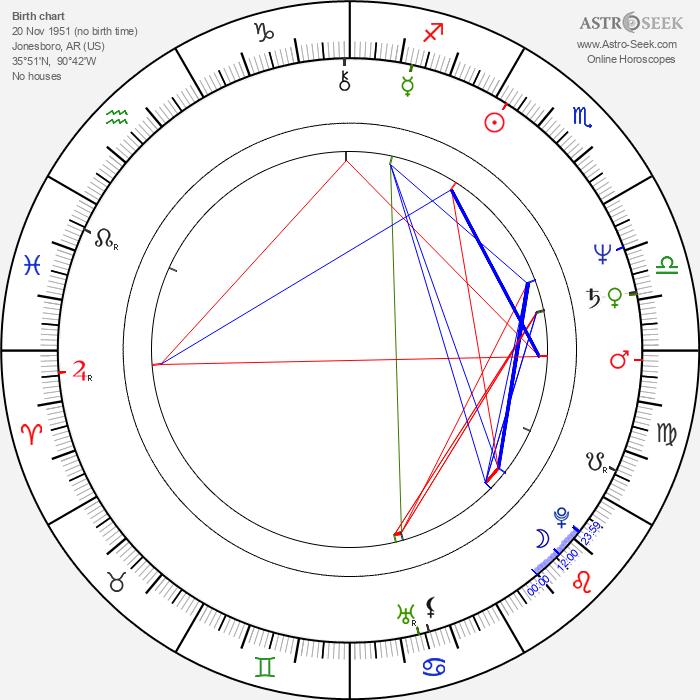 Rodger Bumpass - Astrology Natal Birth Chart