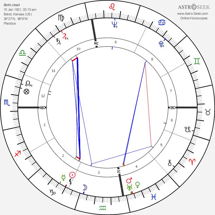 Rodger Ward - Astrology Natal Birth Chart