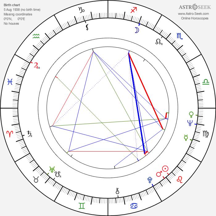 Rodica Popescu Bitănescu - Astrology Natal Birth Chart
