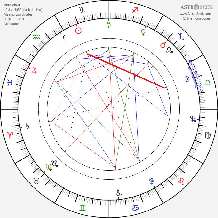 Rodica Tapalaga - Astrology Natal Birth Chart