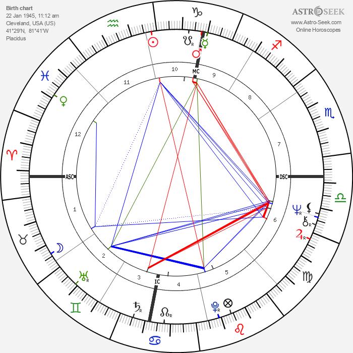 Rodney Christopher Stuart - Astrology Natal Birth Chart