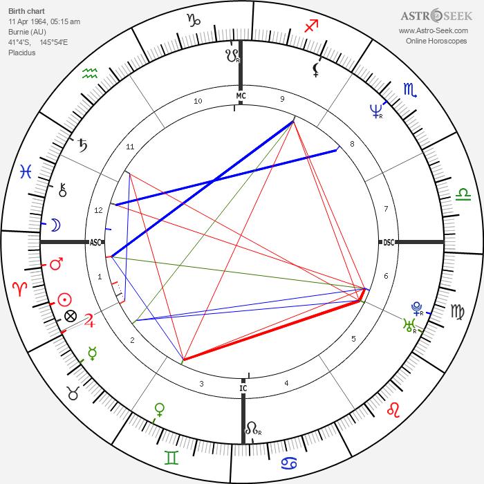 Rodney Croome - Astrology Natal Birth Chart