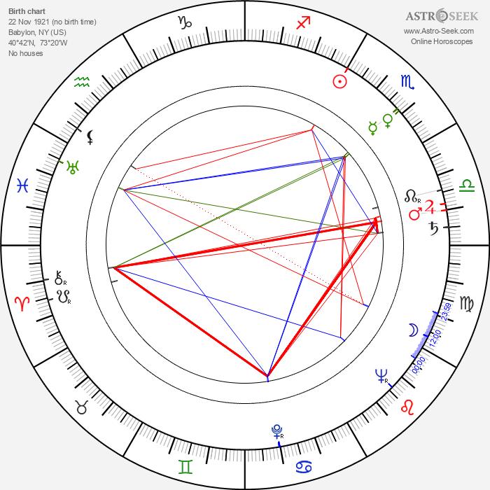 Rodney Dangerfield - Astrology Natal Birth Chart