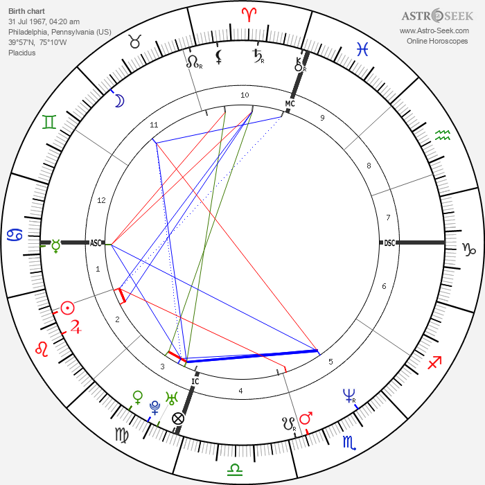 Rodney Harvey - Astrology Natal Birth Chart