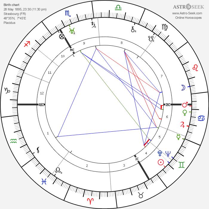 Rodolph Minkowski - Astrology Natal Birth Chart