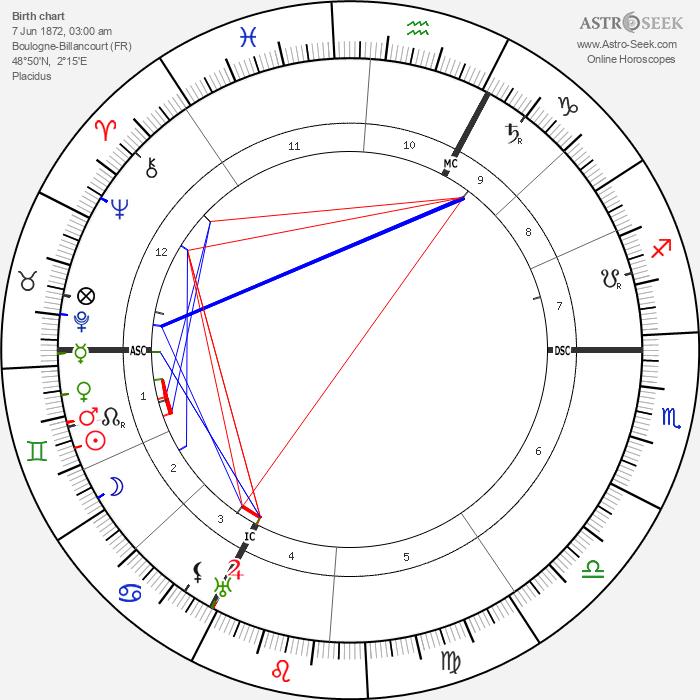 Rodolphe Erlanger - Astrology Natal Birth Chart
