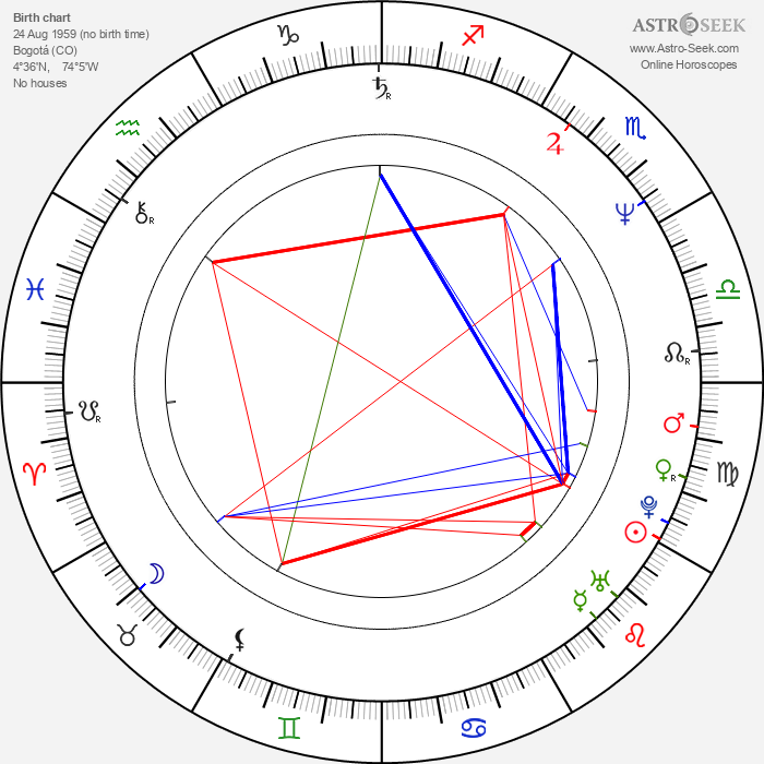 Rodrigo García - Astrology Natal Birth Chart