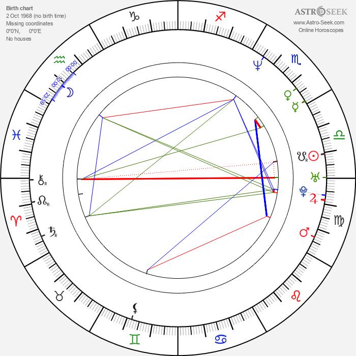 Roger A. Fratter - Astrology Natal Birth Chart
