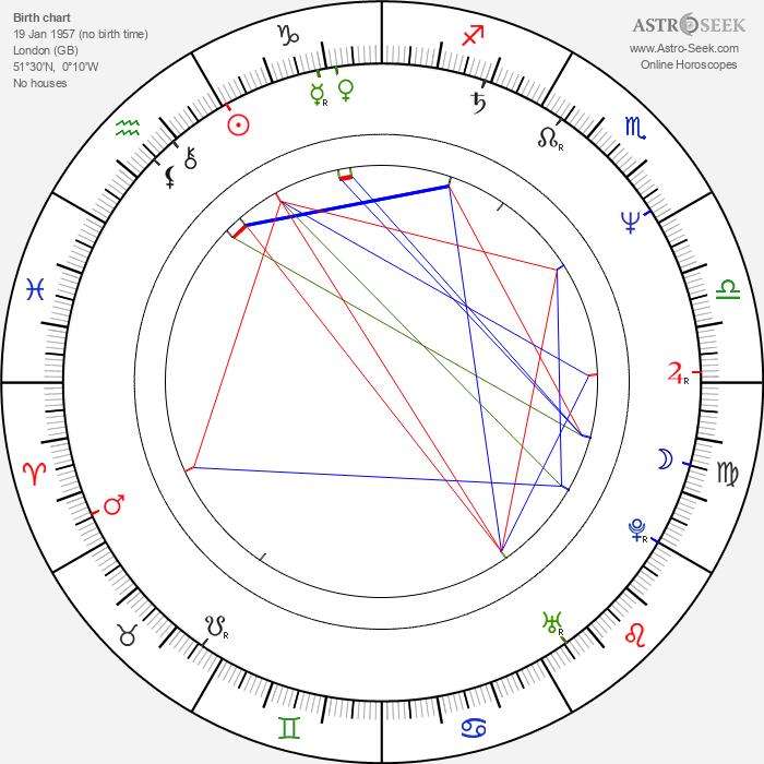 Roger Ashton-Griffiths - Astrology Natal Birth Chart