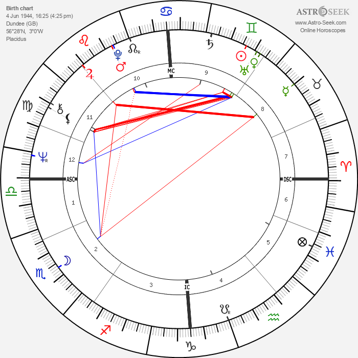 Roger Ball - Astrology Natal Birth Chart