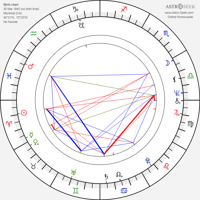 Roger Barnes - Astrology Natal Birth Chart
