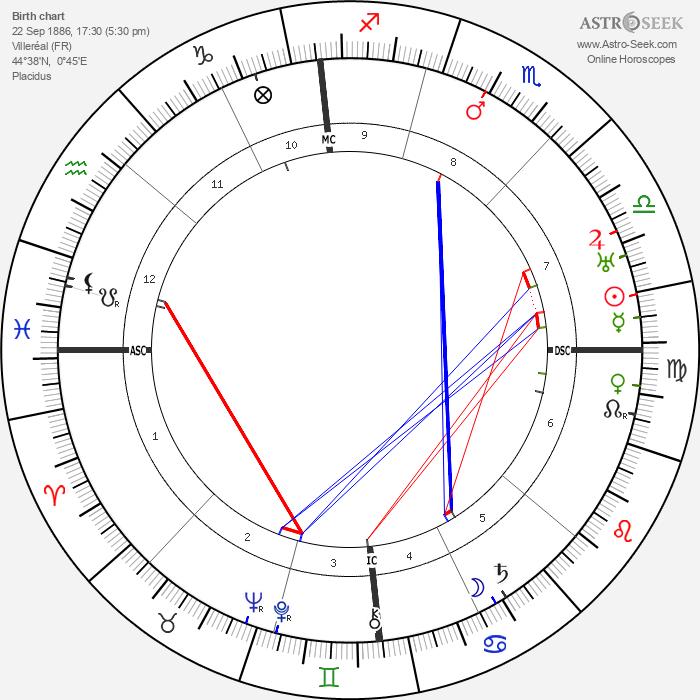 Roger Bissière - Astrology Natal Birth Chart