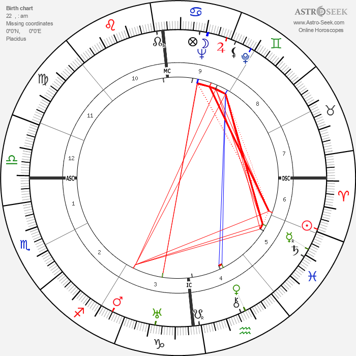 Roger Blin - Astrology Natal Birth Chart