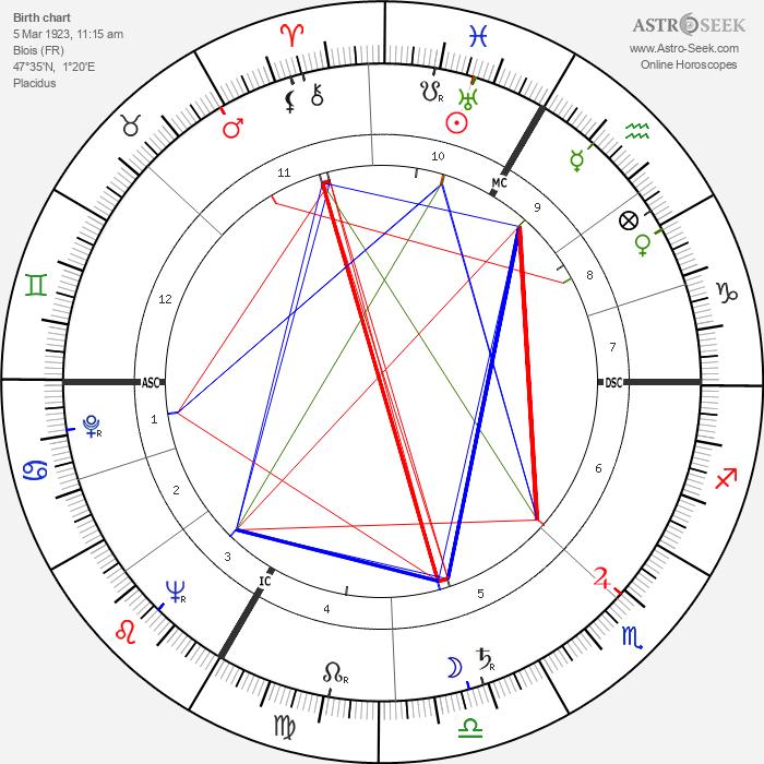 Roger Bordier - Astrology Natal Birth Chart