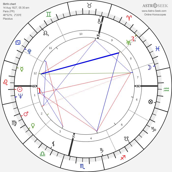 Roger Carel - Astrology Natal Birth Chart