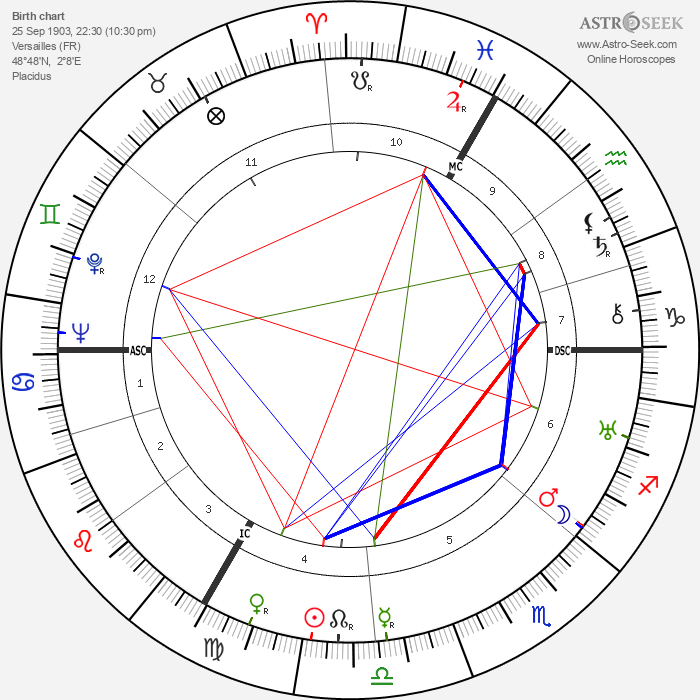 Roger Chapelet - Astrology Natal Birth Chart
